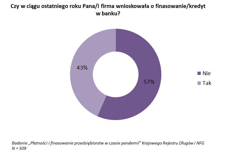 Mikrofirmom odmawia się kredytu 10 razy częściej niż firmom średnim