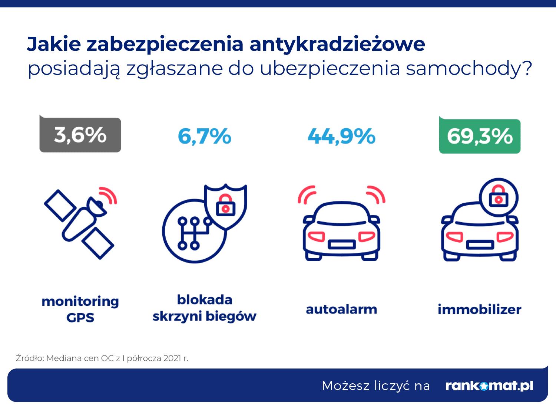 Najczęściej stosowanie zabezpieczenia przed kradzieżą w samochodach