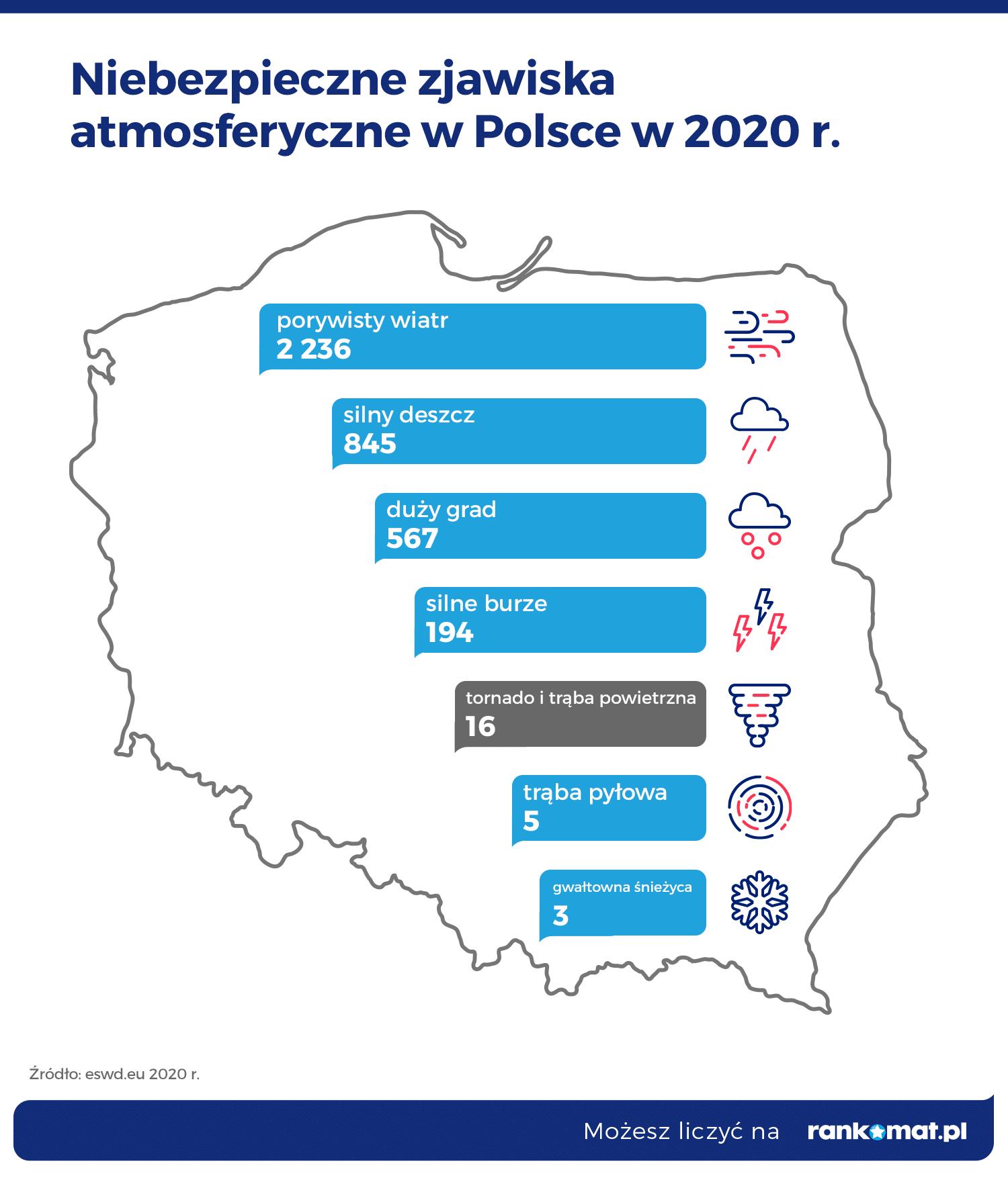 Niebezpieczne zjawiska atmosferyczne w Polsce w 2020 r (2)