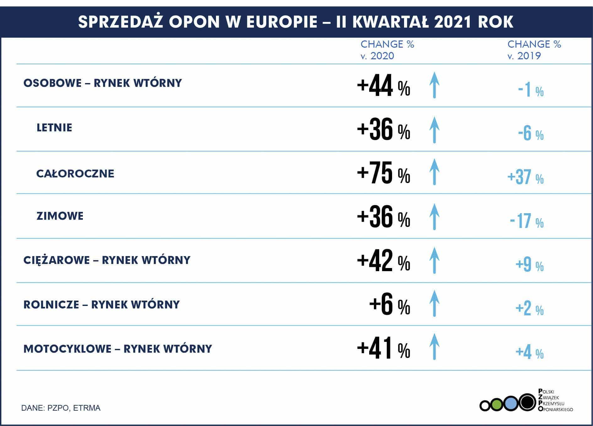 PL Europa – Sprzedaż opon Q2 2021