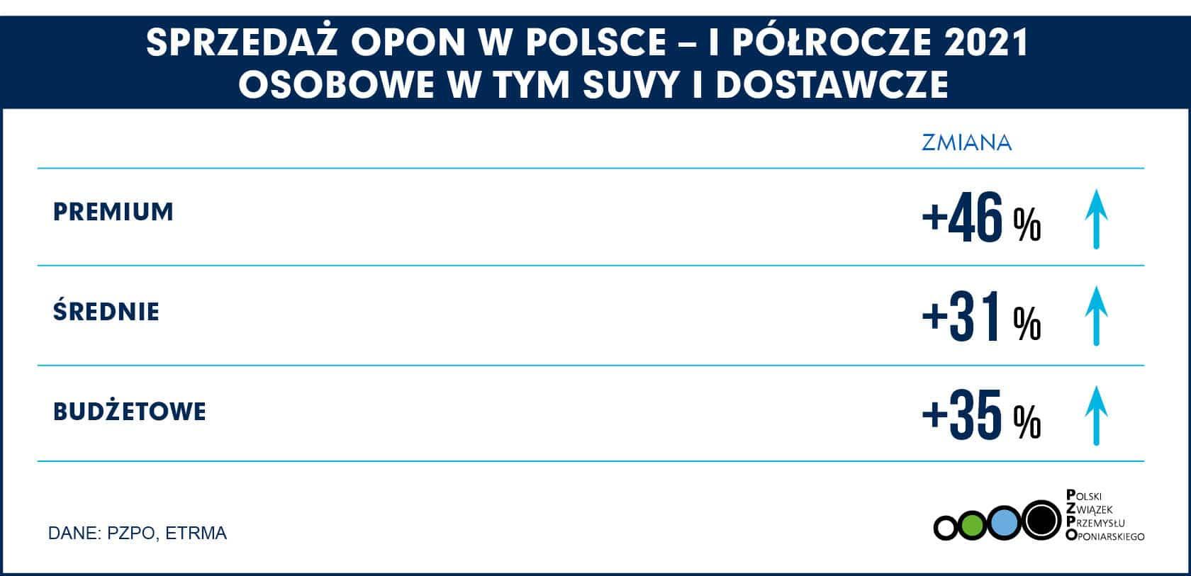 PL Polska – Klasy opon H1 2021