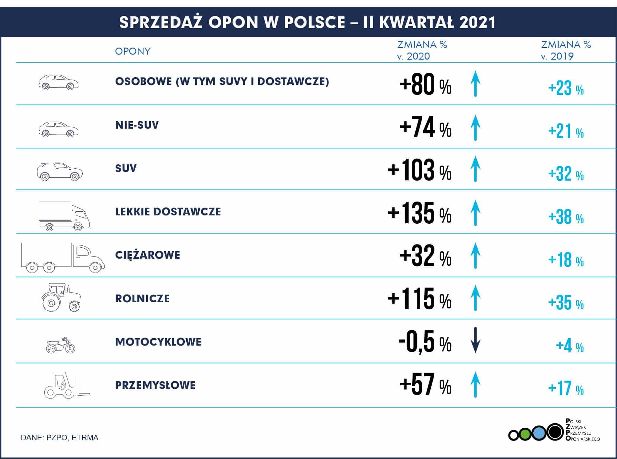 PL Polska – Sprzedaż opon Q2 2021