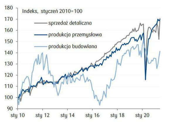 Polska – poziom aktywności w gospodarce