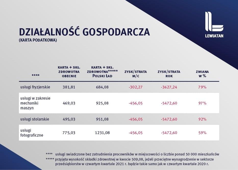 Polski Ład a podatki