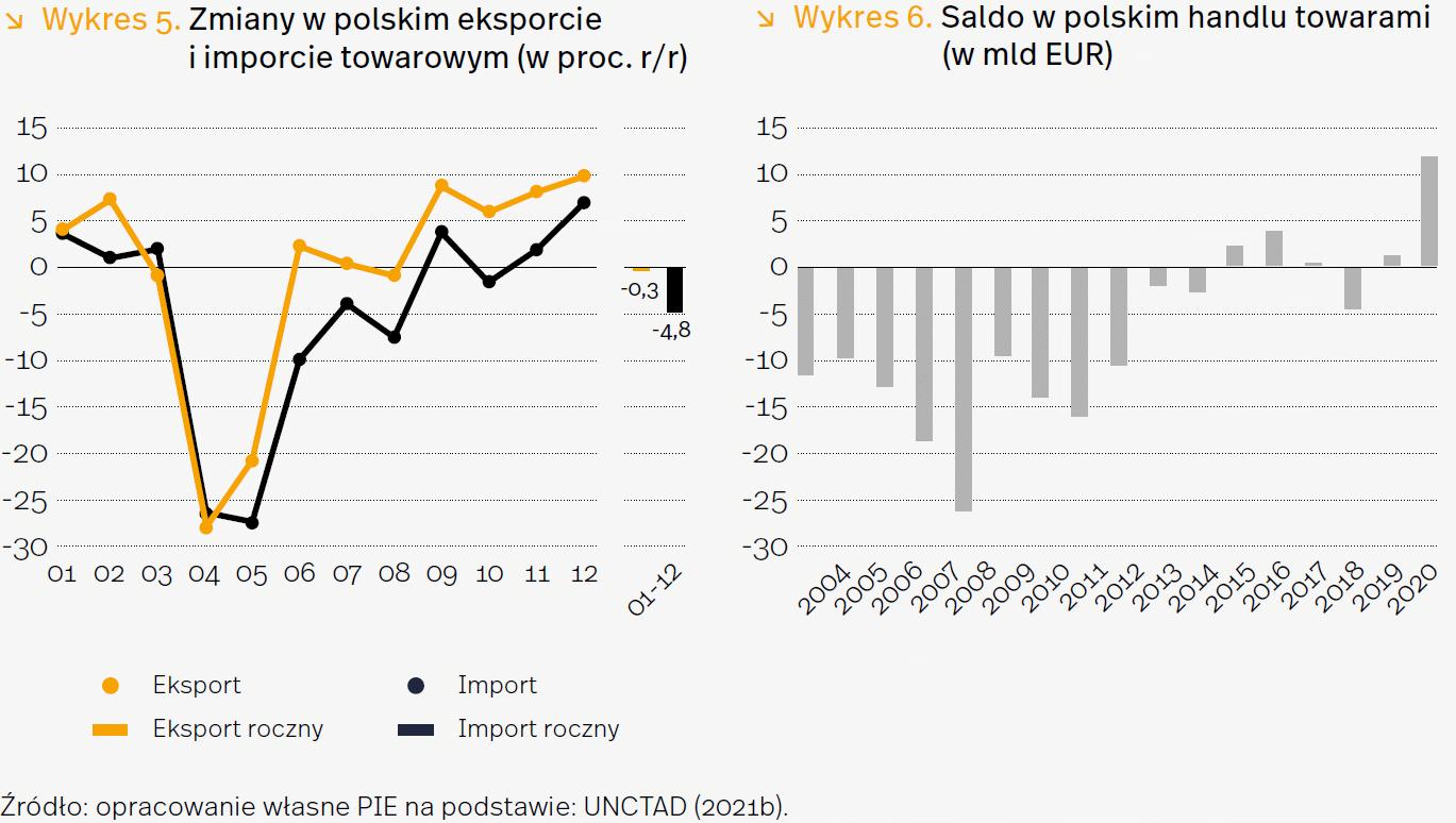 Polski eksport odporny na pandemię