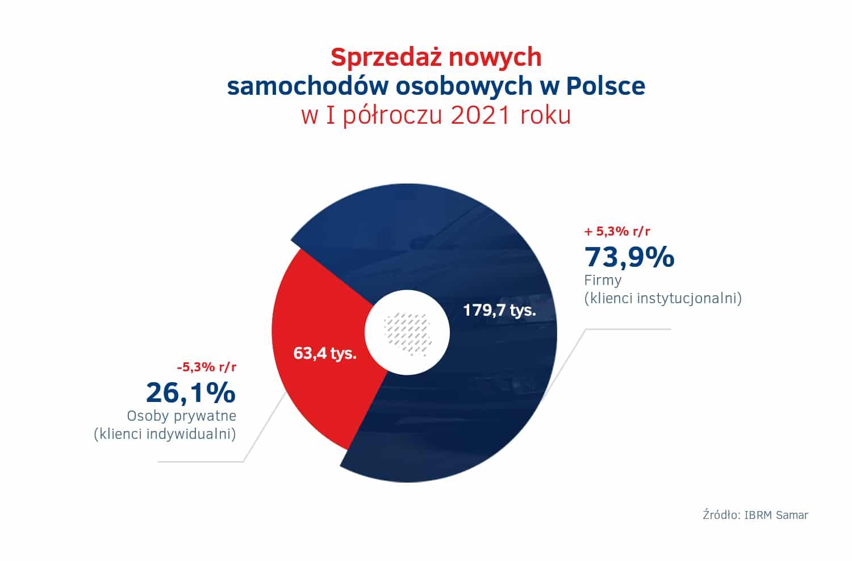 Sprzedaz calkowita nowych aut w Polsce – I polrocze 2021