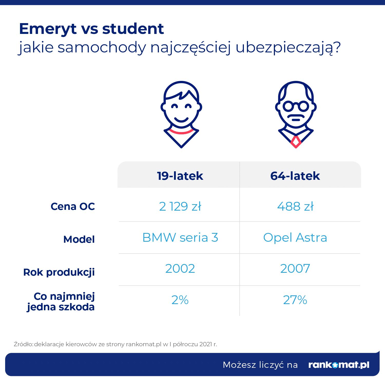 Student vs emeryt