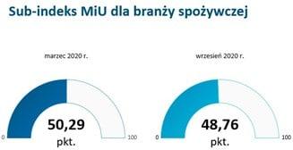 Sub-indeks MiU