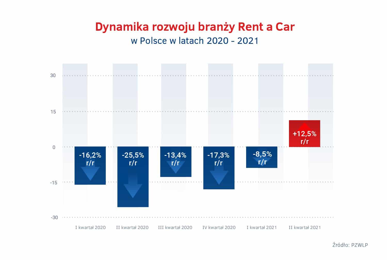 Tempo wzrostu Rent a Car – 2020 – 2021