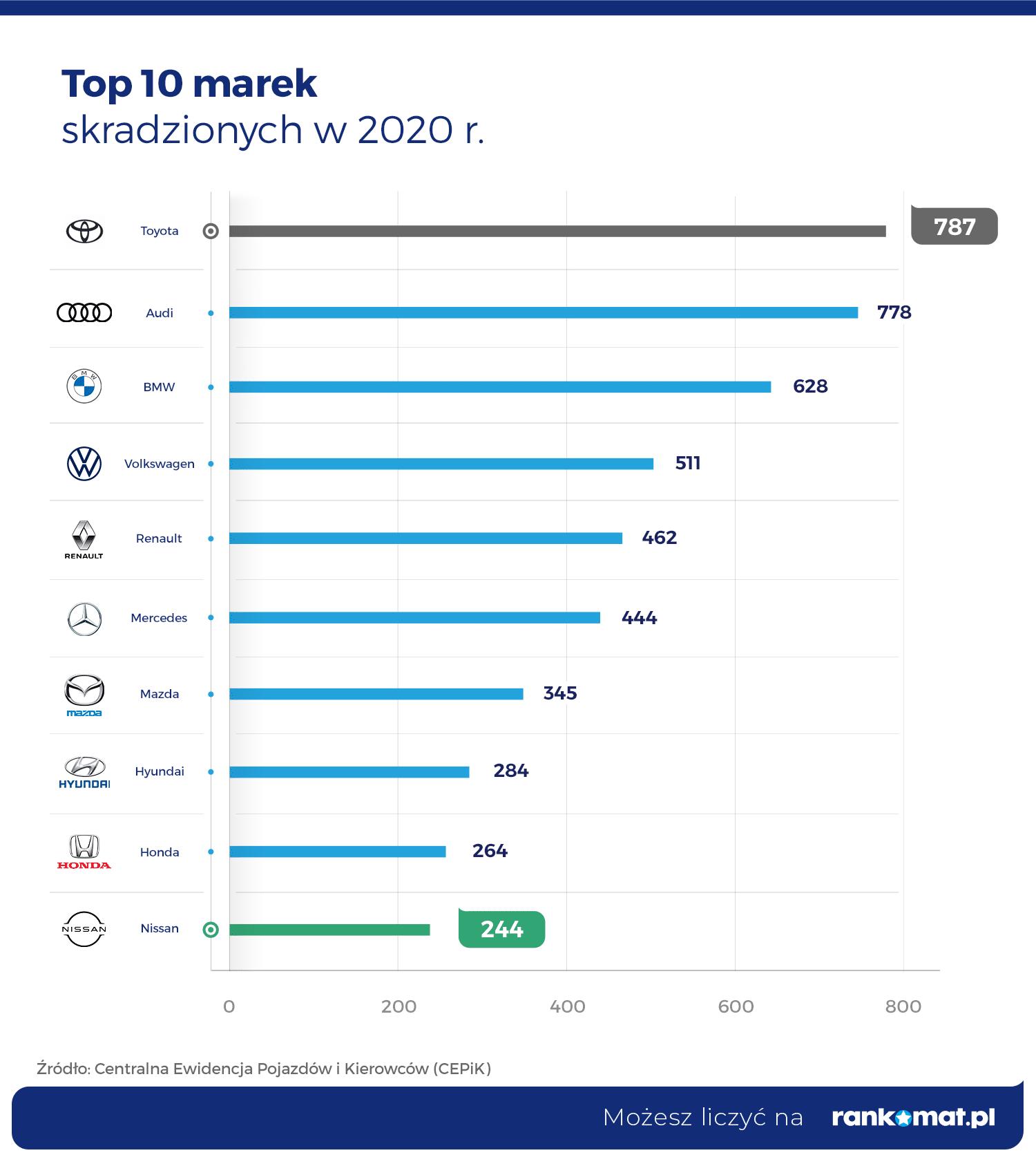 Top 10 marek skradzionych w 2020 r.nazwy