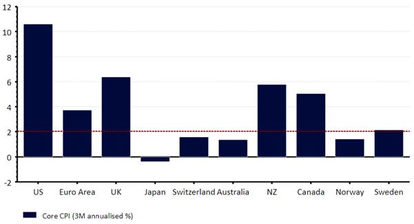 Trzymiesięczna zanualizowana stopa inflacji bazowej w krajach G10