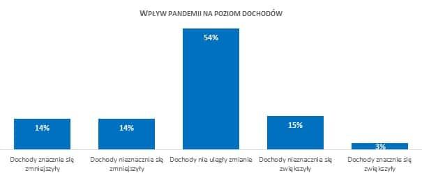 Wpływ pandemii na poziom dochodów