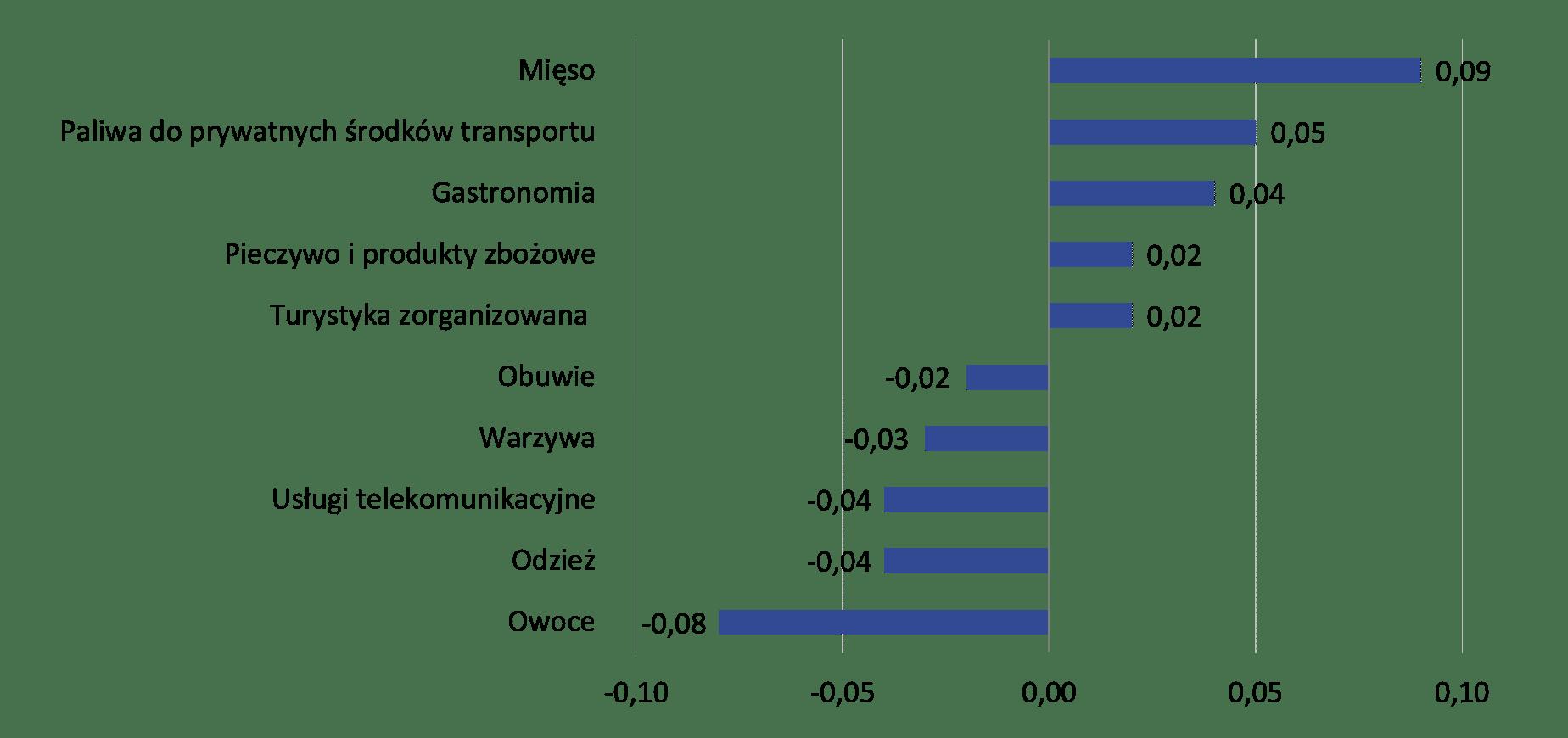 Wpływ zmian cen wybranych grup towarów i usług konsumpcyjnych w czerwcu 2021