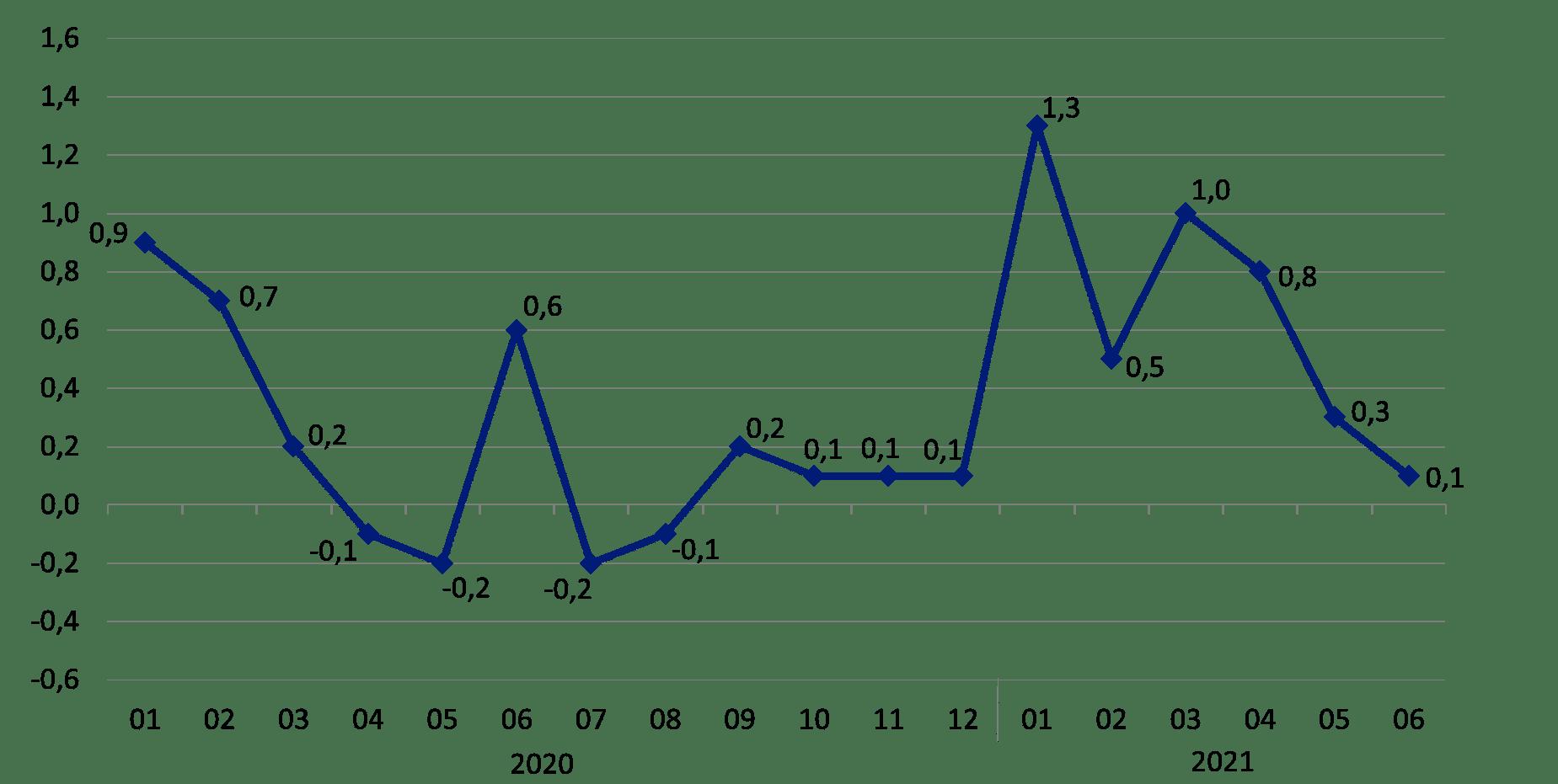 Wykres 3. Zmiany cen towarów i usług konsumpcyjnych w stosunku do okresu poprzedniego (w %)
