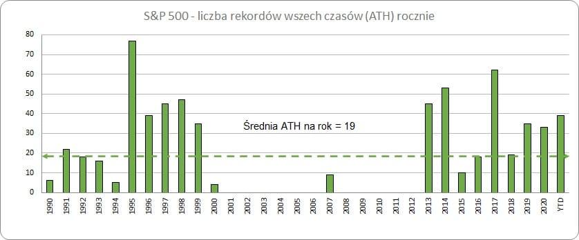 Wykres – S&P 500 – liczba rekordów wszech czasów (ATH) rocznie