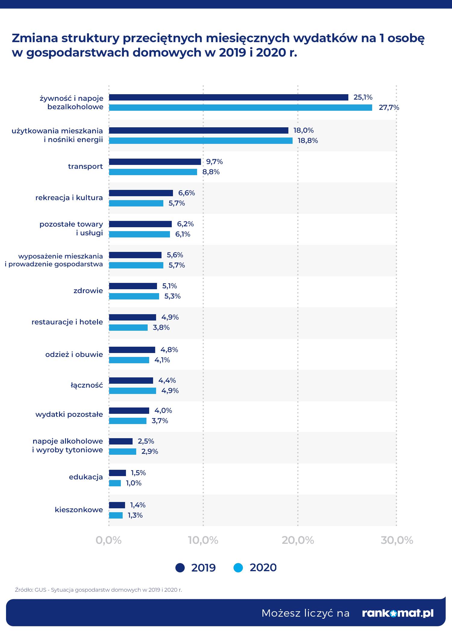 Zmiana struktury przeciętnych miesięcznych wydatków na 1 osobę