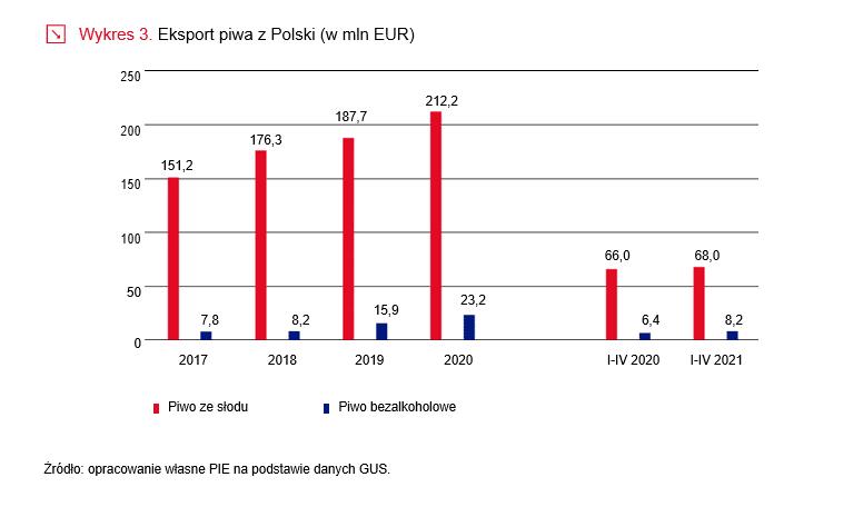 eksport piwa z polski