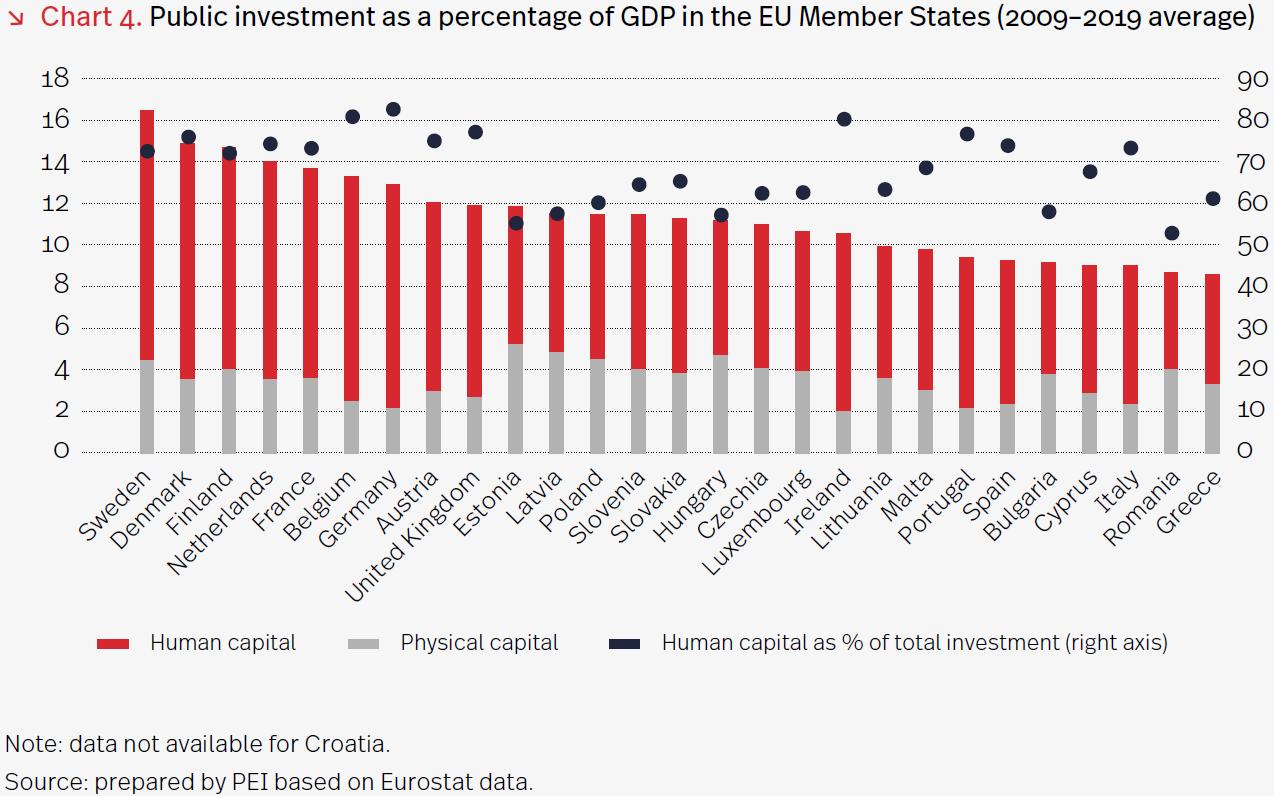 inwestycje w kapitał ludzki