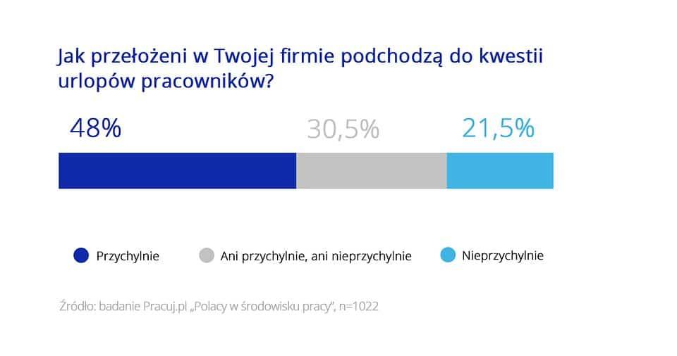 jak Polacy planują urlopy w pracy 2