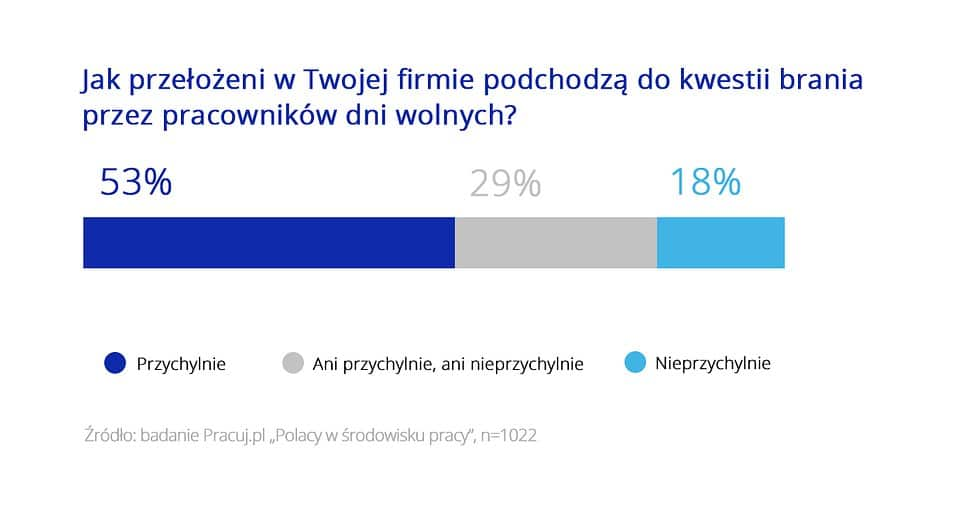 jak Polacy planują urlopy w pracy 3