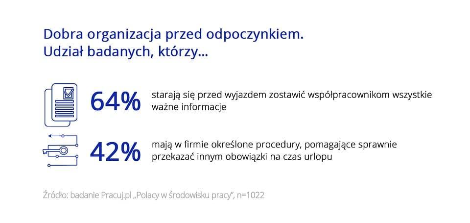 jak Polacy planują urlopy w pracy 4