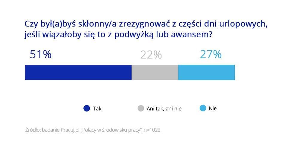jak Polacy planują urlopy w pracy 5