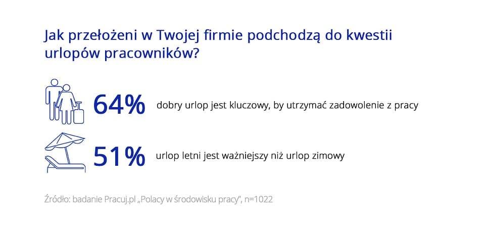 jak Polacy planują urlopy w pracy