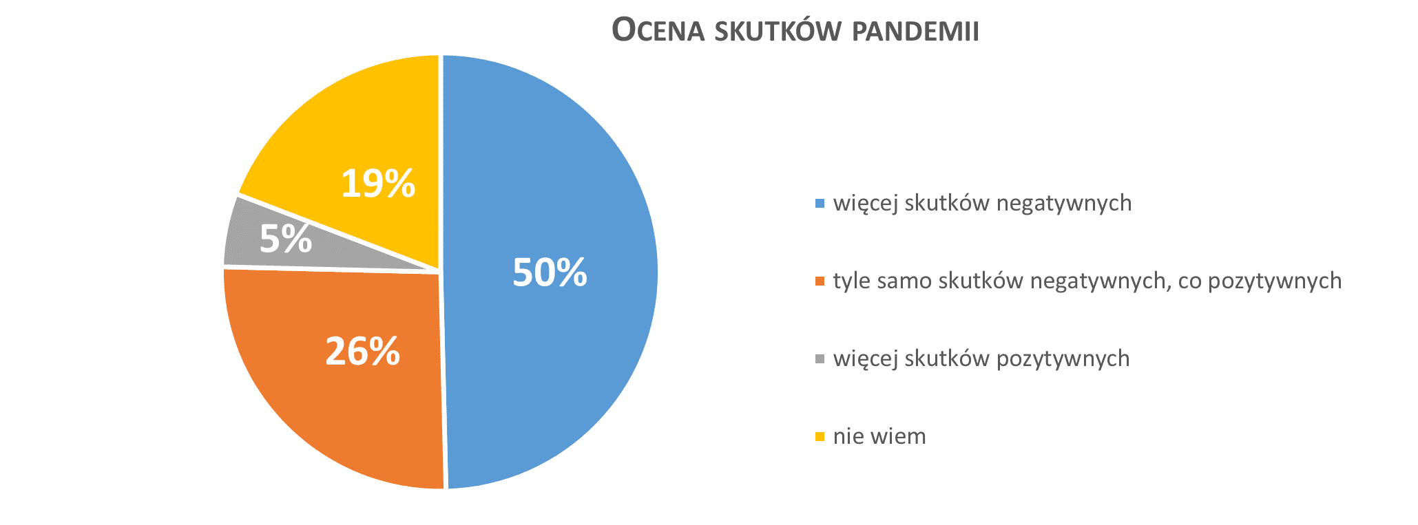 ocena skutków pandemii