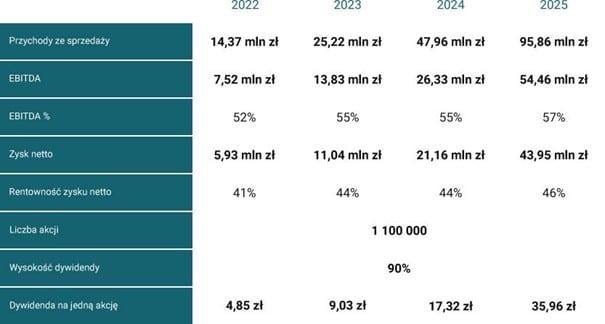 prognozy Zortrax Dental SA, wariant optymistyczny