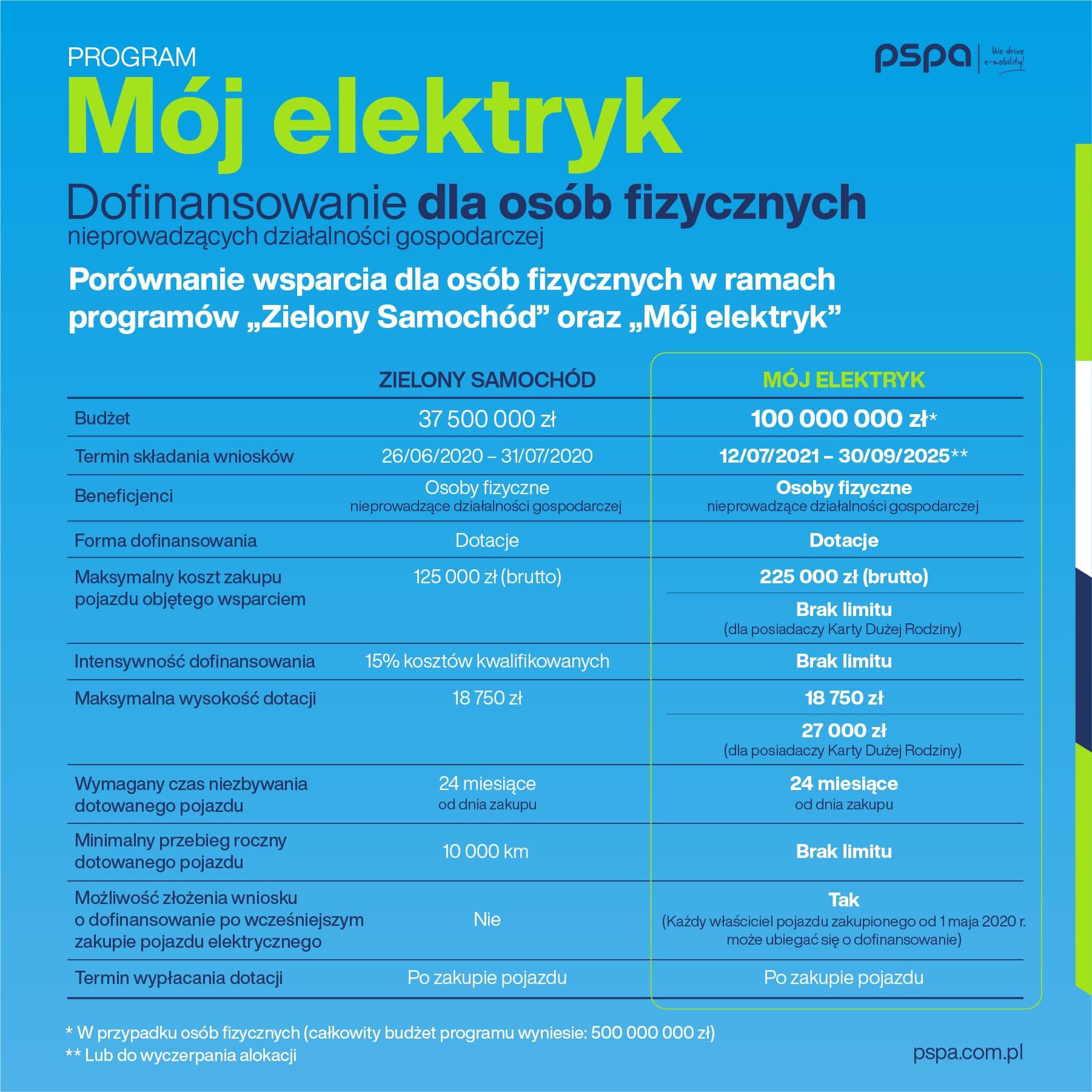 pspa_doplaty_moj_elektryk_grafika_1080x1080px_04
