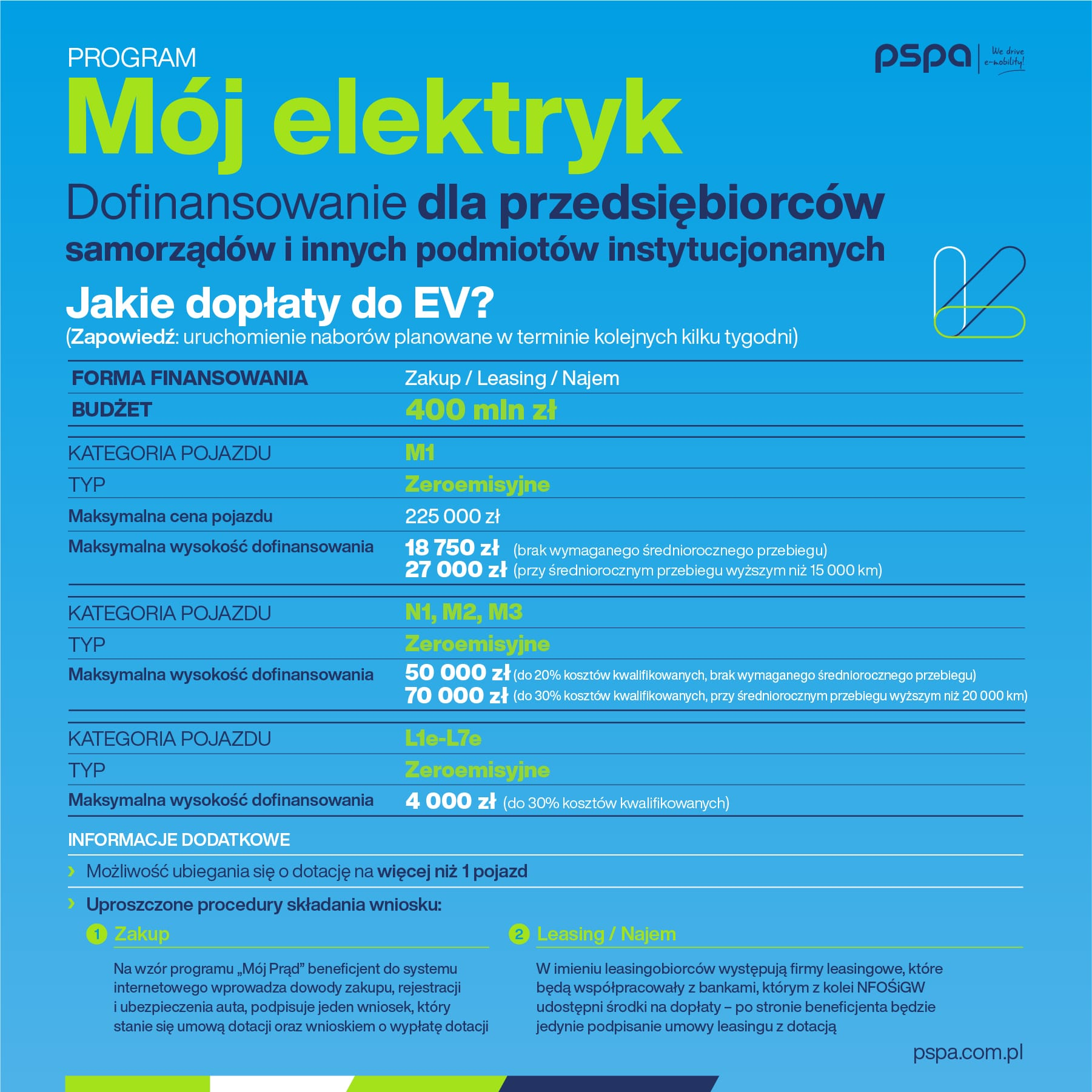 pspa_doplaty_moj_elektryk_grafika_1080x1080px_05