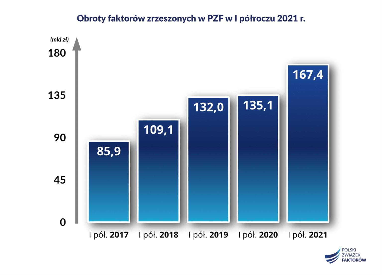 raport ZPF za I półrocze 2021 r