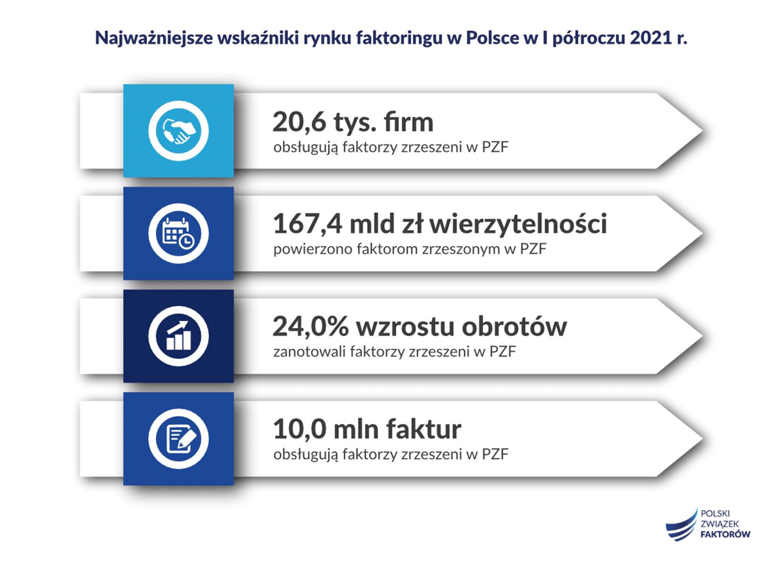 raport ZPF za I półrocze 2021