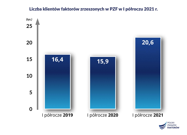 raport faktoring I półrocze 2021 r