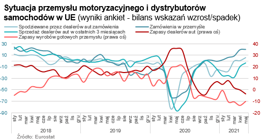 sytuacja dystrybutorów części samochodowych w europie