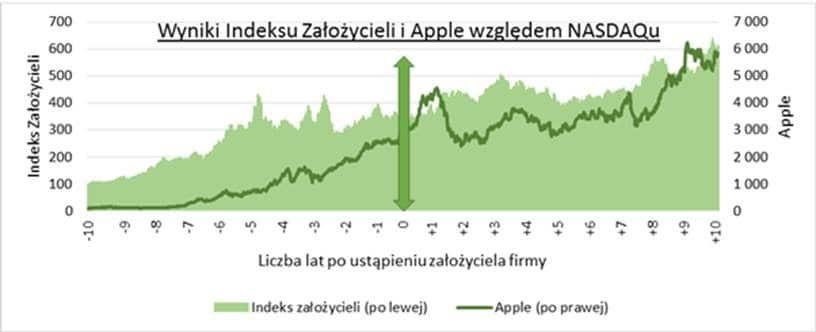 Apple, Jobs i trend przekazywania przez założycieli firm technologicznych obowiązków dyrektorów generalnych