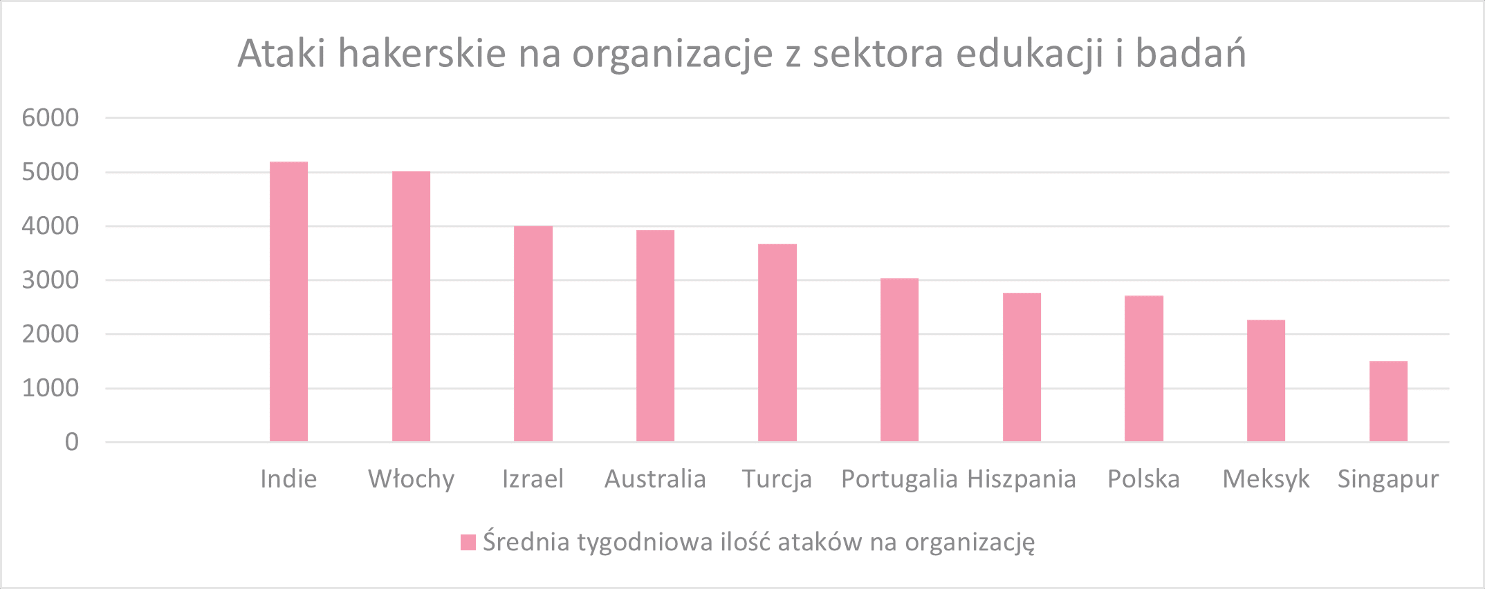 Ataki hakerskie na organizacje z sektora edukacji i badań