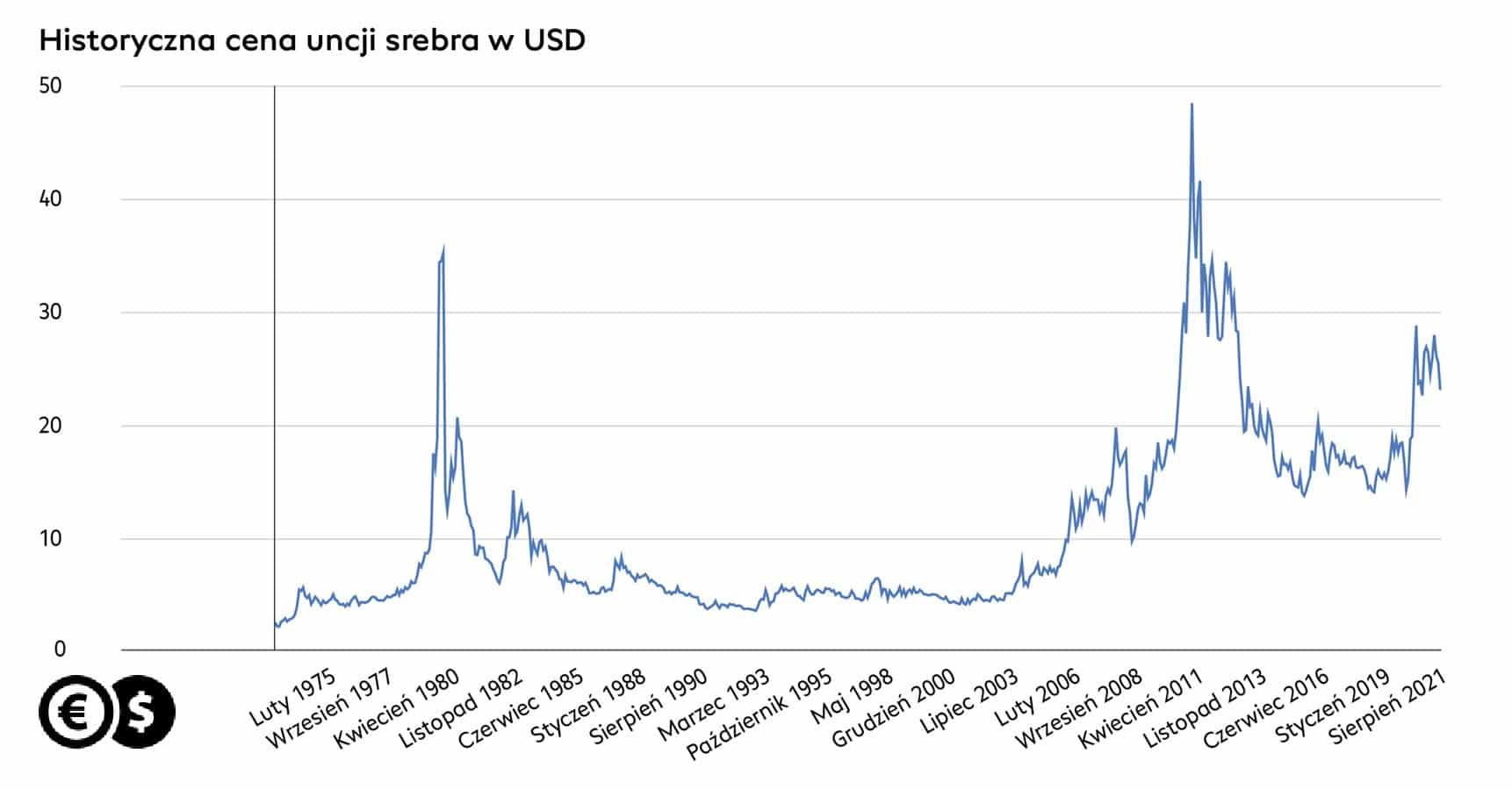 Cena uncji srebra wykres