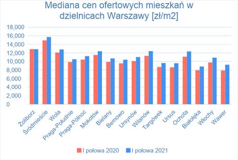 Cenowa mapa Warszawy