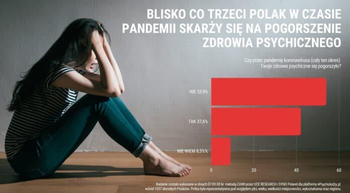 [INFOGRAFIKA] Blisko co trzeci Polak w czasie pandemii skarży się na pogorszenie zdrowia psychicznego