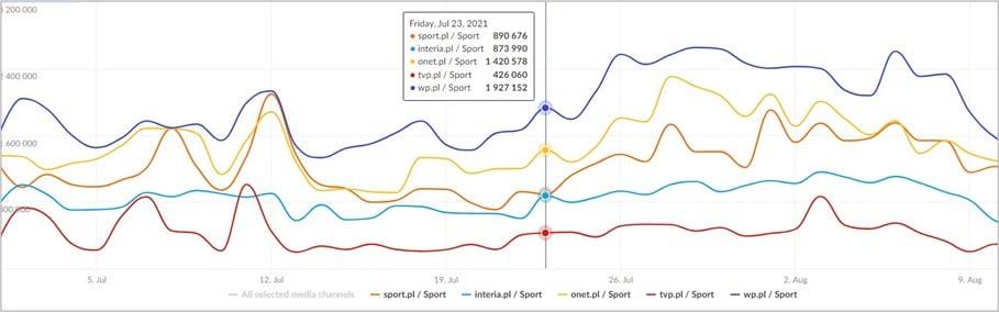 Igrzyska Olimpijskie przez pryzmat popularności mediów – REAL USERS