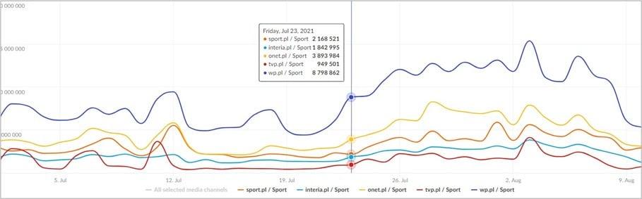 Igrzyska Olimpijskie przez pryzmat popularności mediów – VIEWS