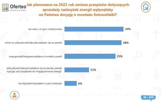 Jak planowana na 2022 rok zmiana przepisów dotyczących sprzedaży nadwyżek energii wpłynęłaby na Państwa decyzję o montażu fotowoltaiki