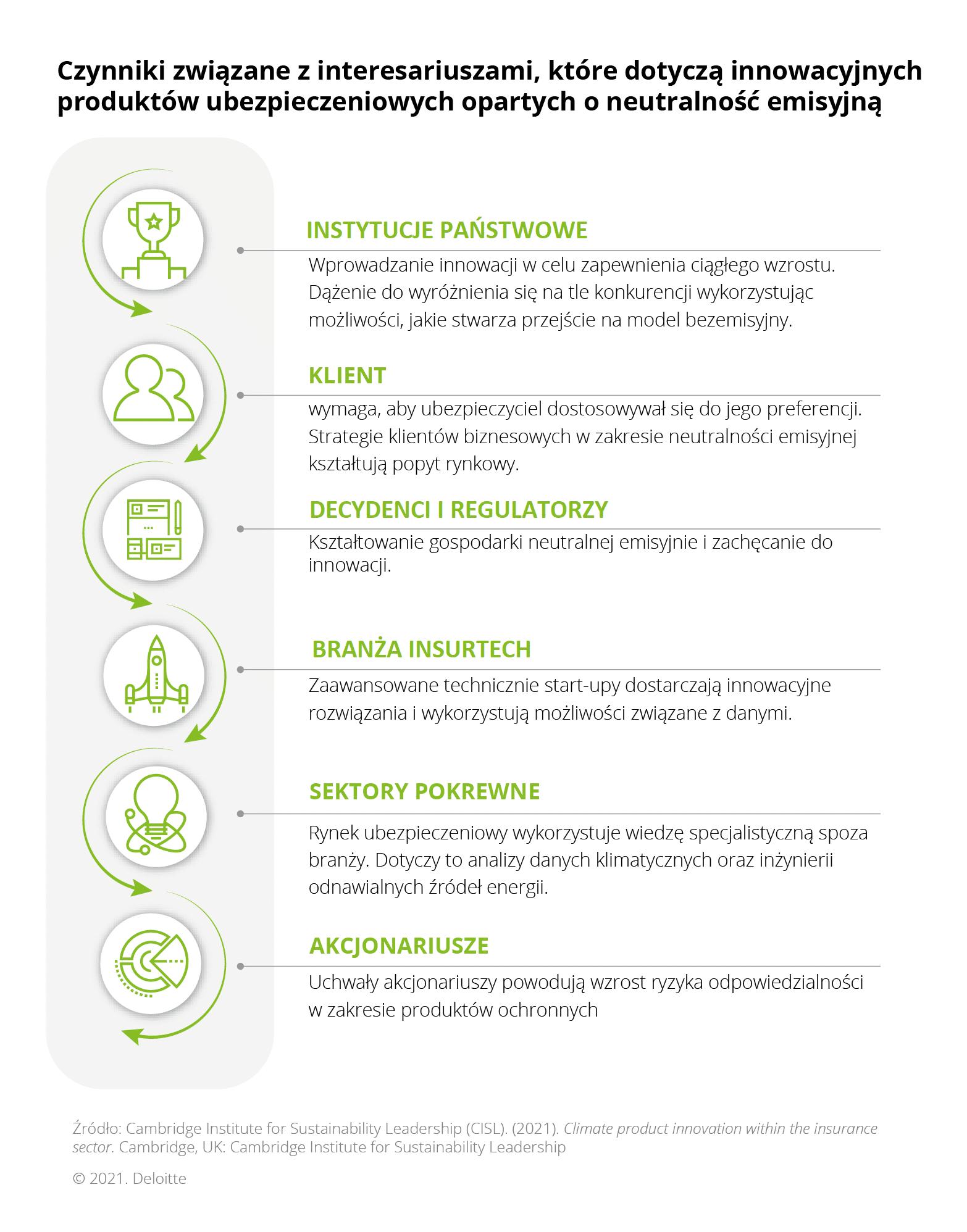 Oferta ubezpieczycieli ściśle związana ze zmianami klimatu