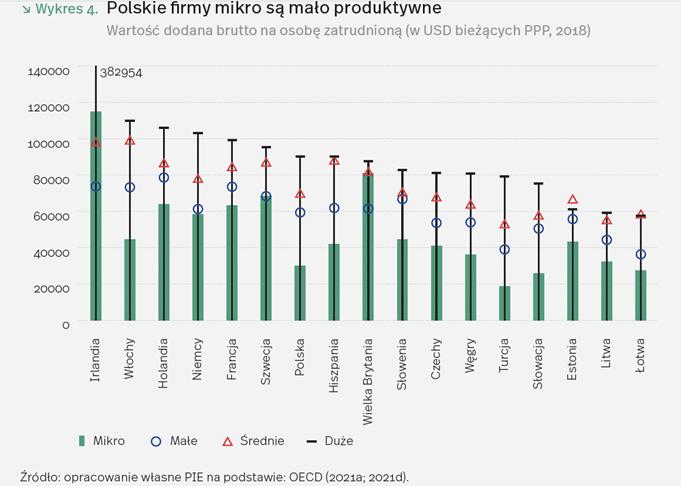 Przejście z mikrofirmy do dużej zwiększa produktywność zatrudnionego o średnio 300 proc