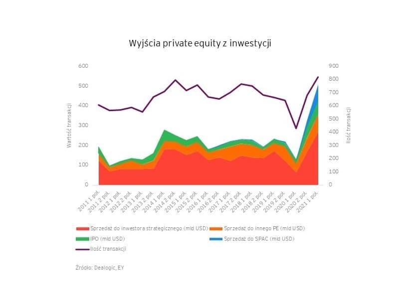 Rekordowe półrocze na rynku private equity 2