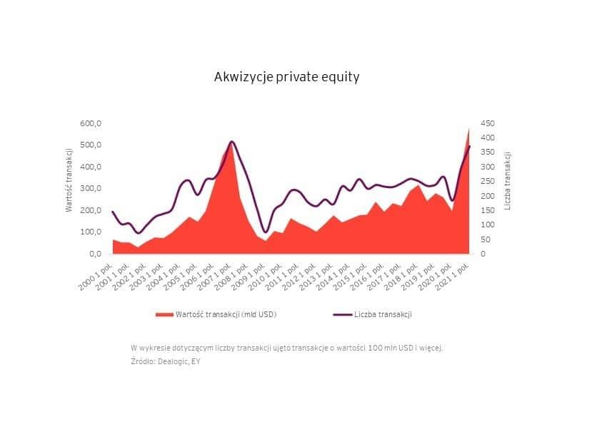 Rekordowe półrocze na rynku private equity