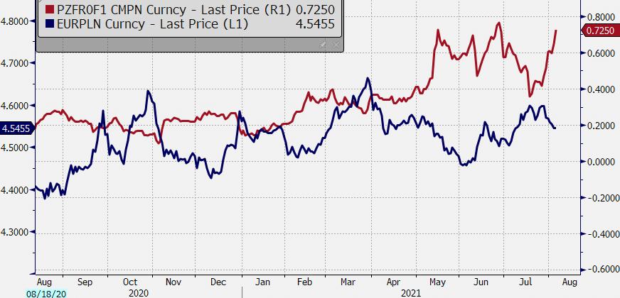 Stawki FRA6x12 (pokazujące oczekiwane stopy procentowe w Polsce na 6 miesięcy