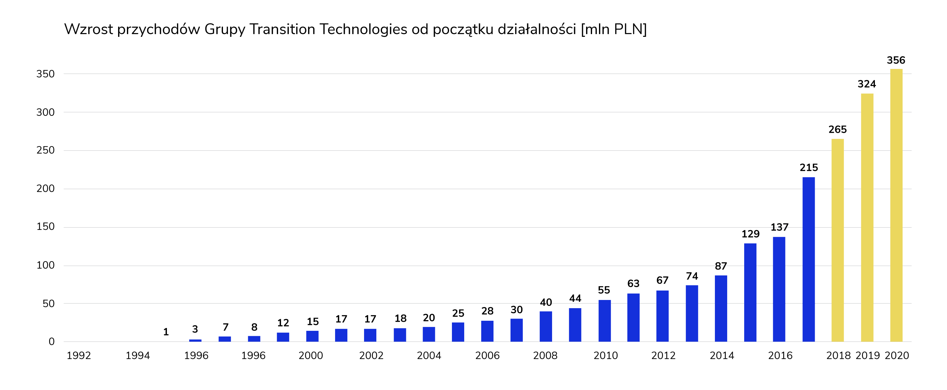 Transition Technologies grafika