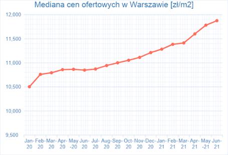 Wzrost cen mieszkań na warszawskim rynku wtórnym w I połowie 2021 roku